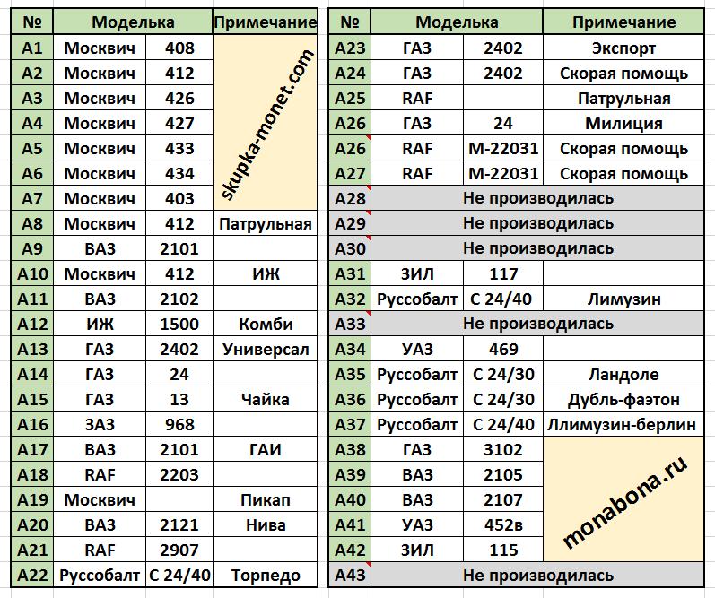 Список масштабных моделей времен СССР в виде таблички